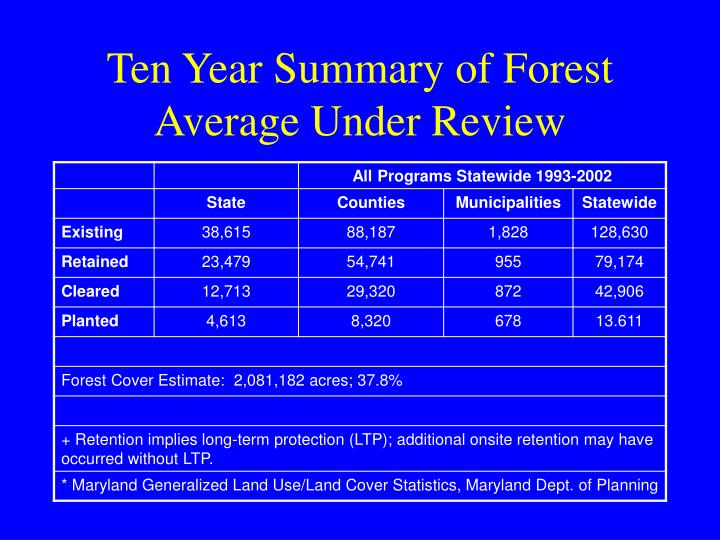 Ten Year Summary of Forest Average Under Review