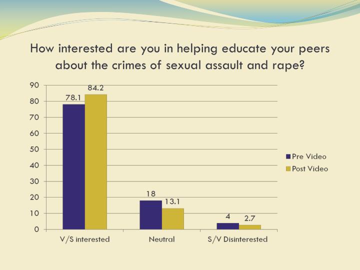 How interested are you in helping educate your peers about the crimes of sexual assault and rape?