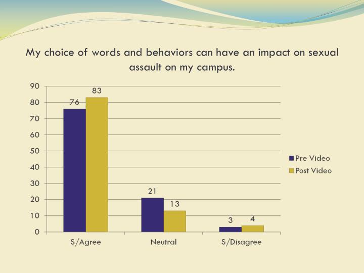My choice of words and behaviors can have an impact on sexual assault on my campus.