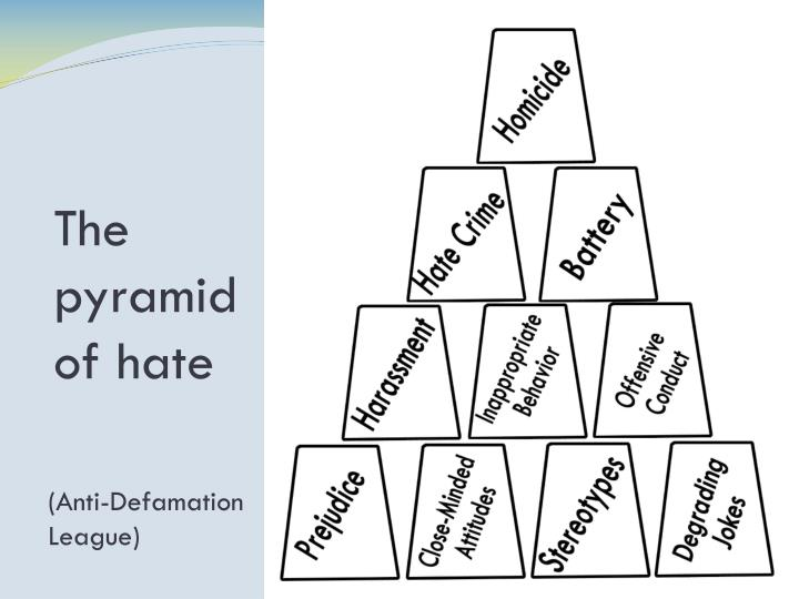 The pyramid of hate