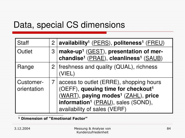 Data, special CS dimensions
