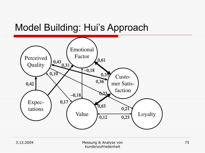 Model Building: Hui's Approach