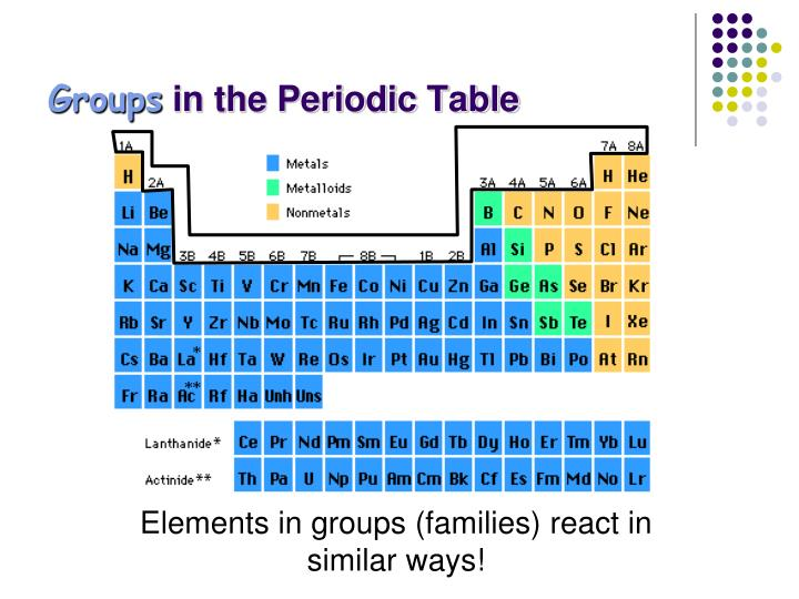 Ppt Families Of The Periodic Table Powerpoint Presentation Id