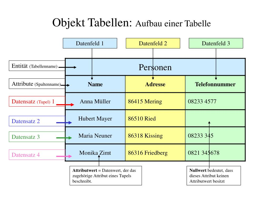 PPT - Datenbankmanagementsystem PowerPoint Presentation