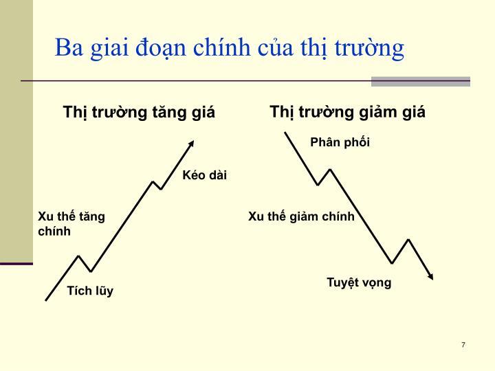 Ba giai đoạn chính của thị trường