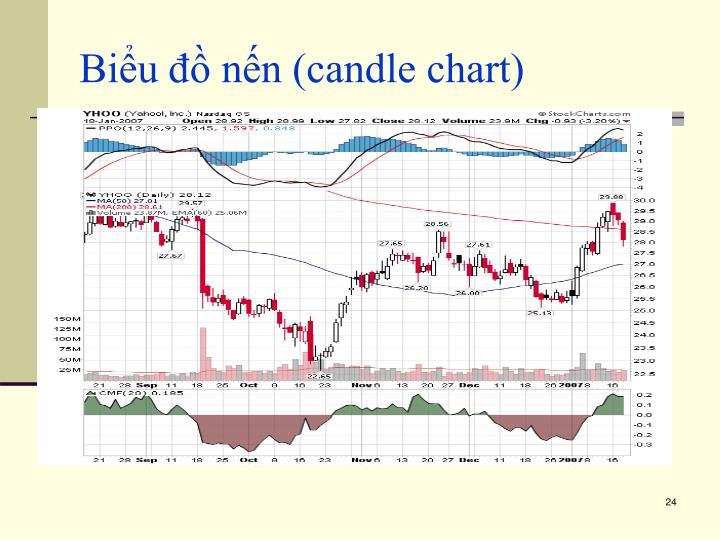Biểu đồ nến (candle chart)