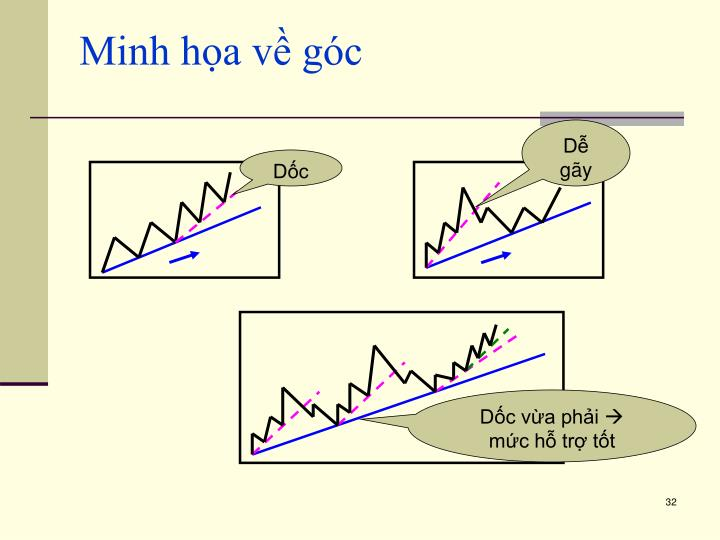 Minh họa về góc