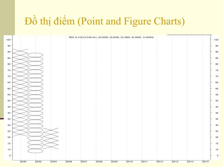 Đồ thị điểm (Point and Figure Charts)
