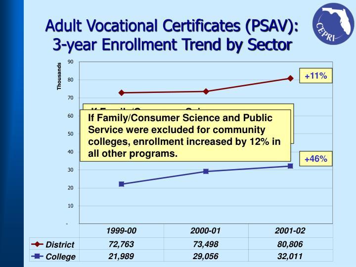 Adult Vocational Certificates (PSAV):