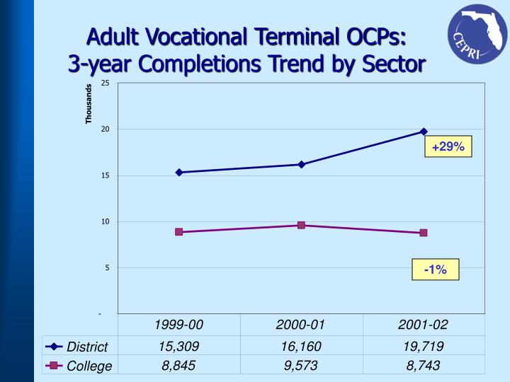 Adult Vocational Terminal OCPs: