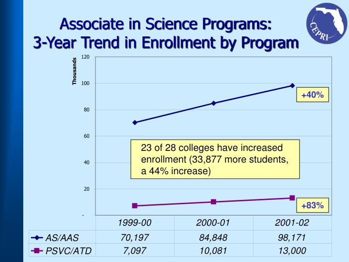 Associate in Science Programs: