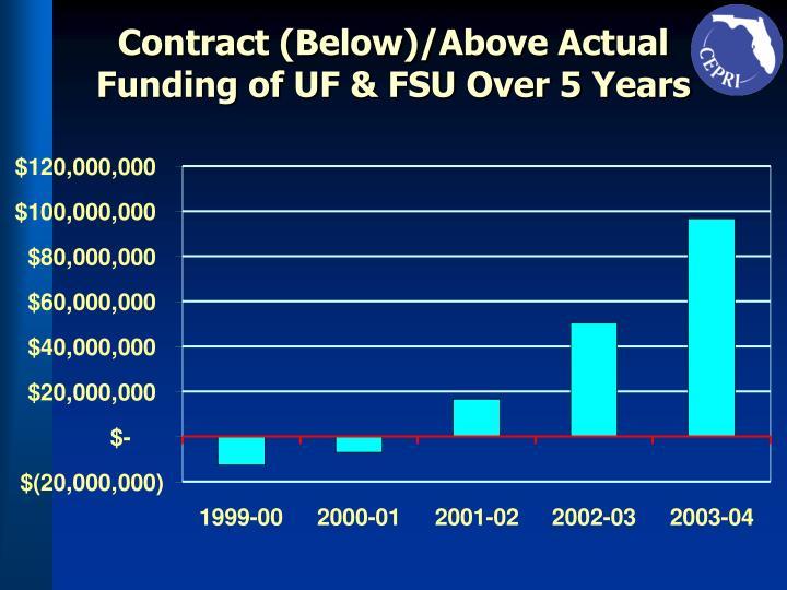Contract (Below)/Above Actual Funding of UF & FSU Over 5 Years