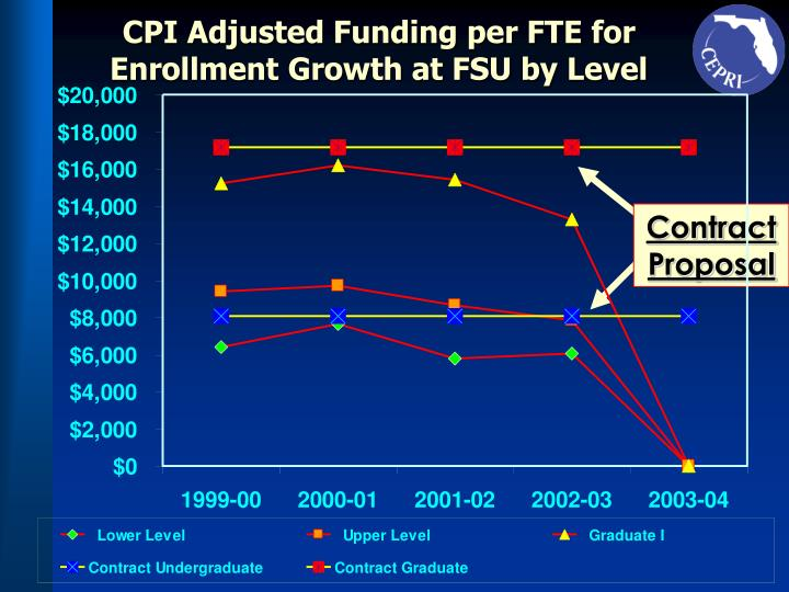 CPI Adjusted Funding per FTE for Enrollment Growth at FSU by Level