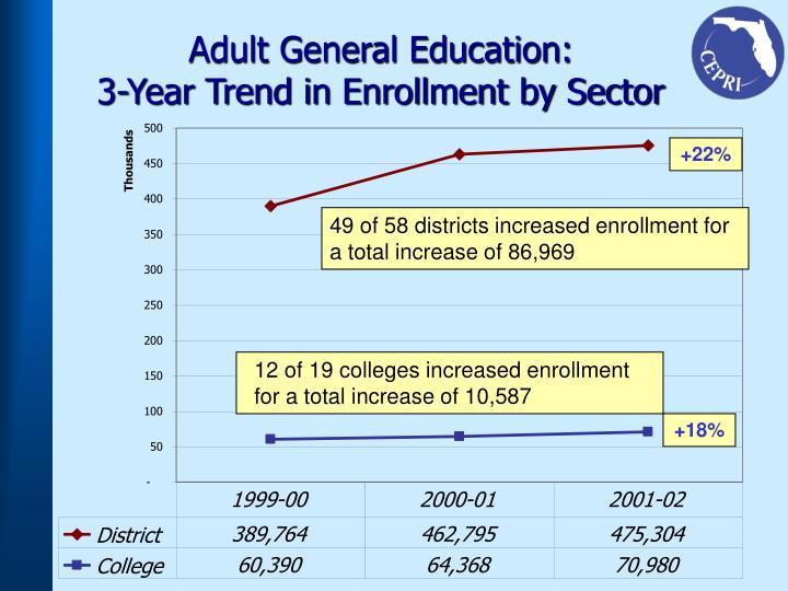 Adult General Education: