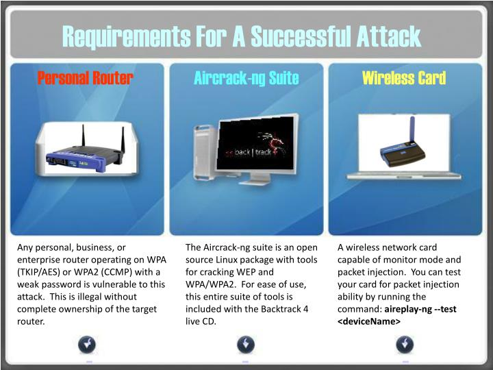 Requirements For A Successful Attack
