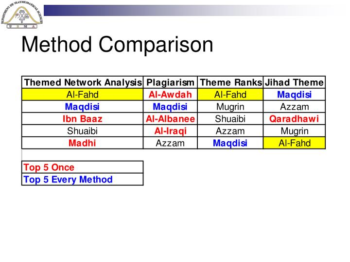Method Comparison