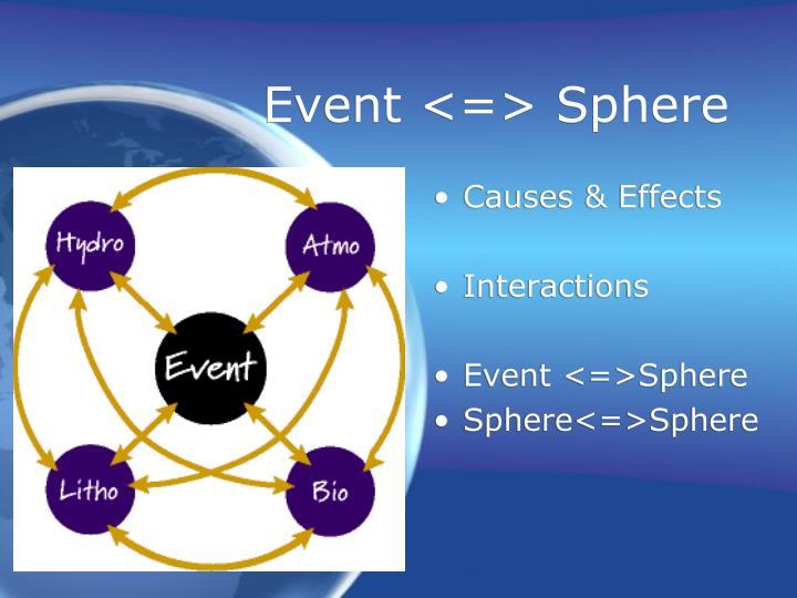 Event <=> Sphere