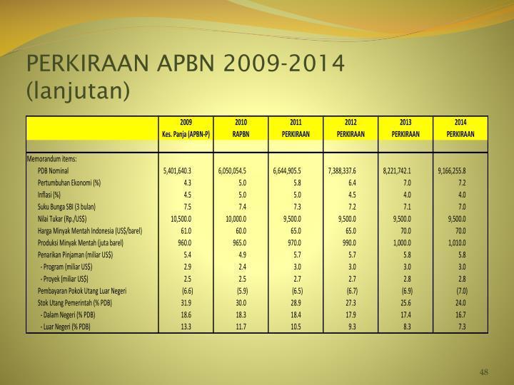 PERKIRAAN APBN 2009-2014
