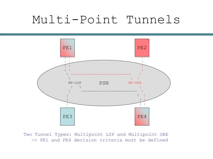 Multi-Point Tunnels
