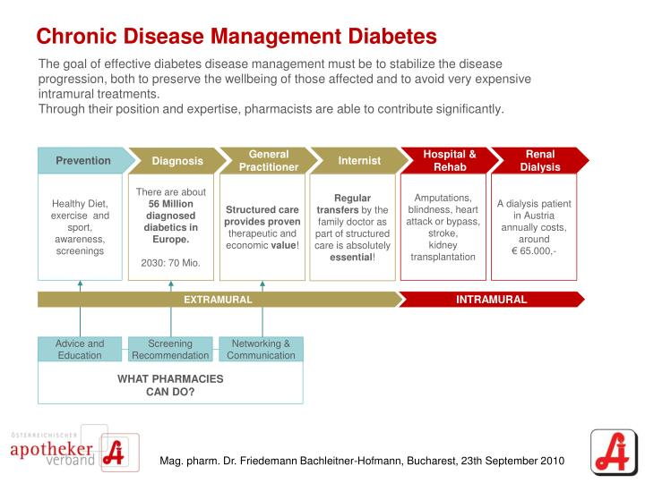 Chronic Disease Management Diabetes