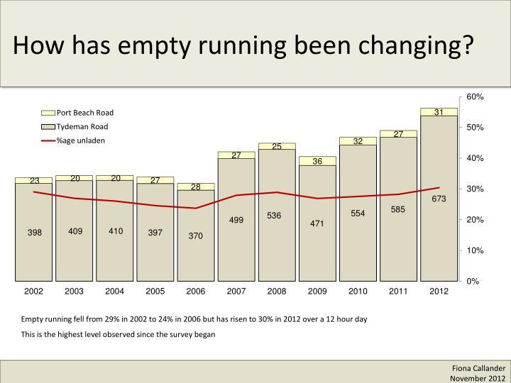 How has empty running been changing?