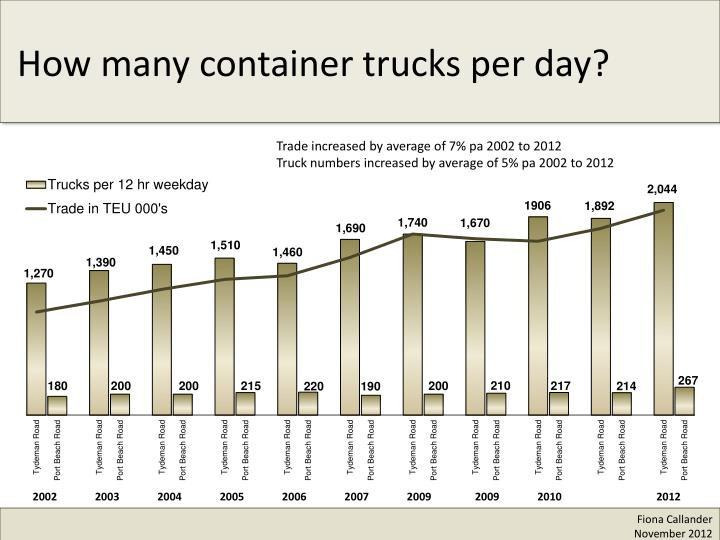 Trade increased by average of 7% pa 2002 to 2012