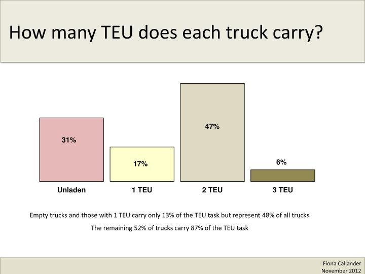 How many TEU does each truck carry?