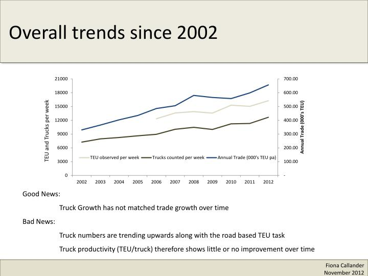 Overall trends since 2002