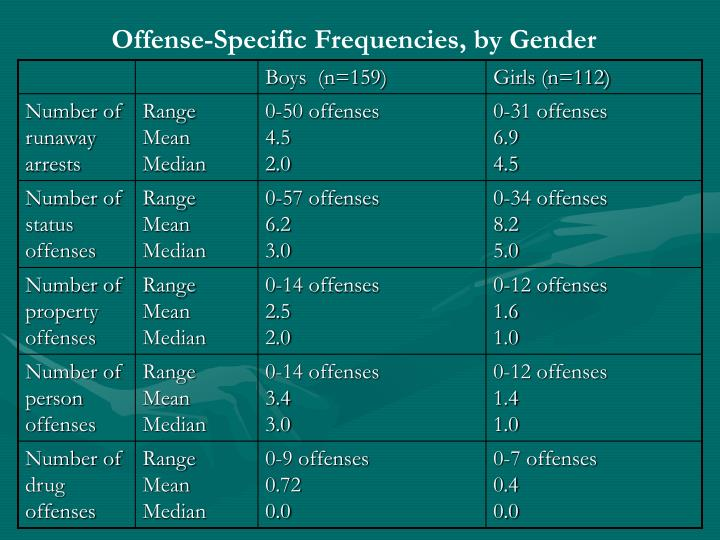 Offense-Specific Frequencies, by Gender