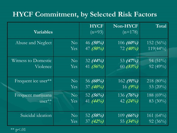 HYCF Commitment, by Selected Risk Factors