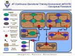 af continuous operational training environment afcote conceptual framework