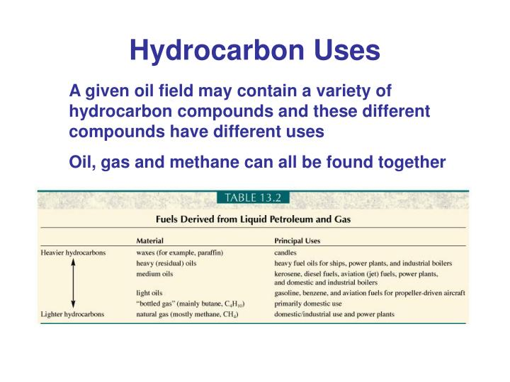 hydrocarbon fuels essay Alkenes are industrially useful molecules and smaller alkanes are used in fuels such as petrol thermal cracking: high temperatures (typically in the range of 450°c to 750°c) and pressures (up to about 70 atmospheres) are used to break the large hydrocarbons into smaller ones thermal cracking gives mixtures of products containing high proportions.
