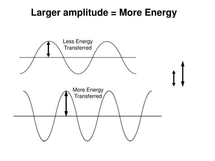 Less Energy