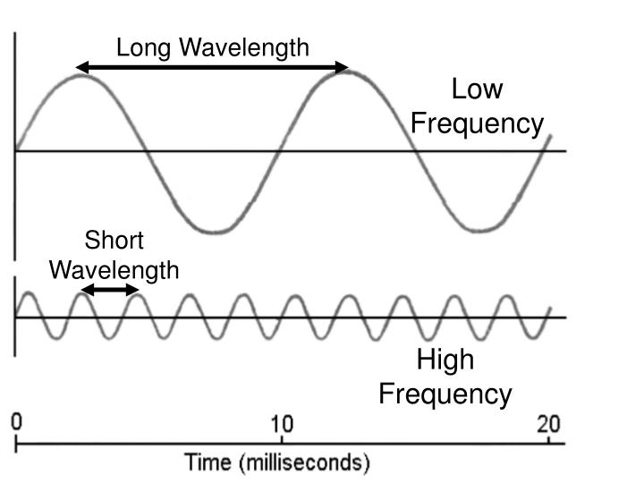 Long Wavelength