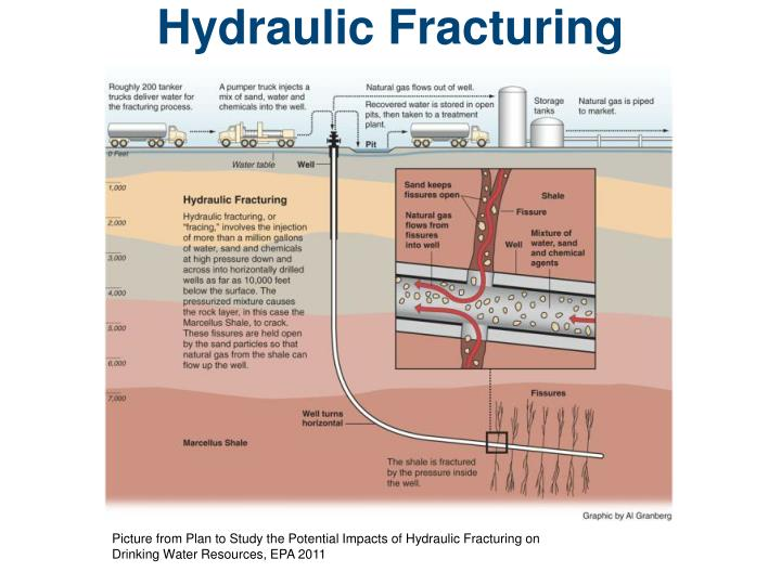 the split personality of hydraulic fracturing essay Hydraulic fracturing essay so many people these yearss are stuck in the ways of their ain sentiments they believe the first thing they hear well all in all hydraulic fracturing has some great benefits and disadvantages it's an issue that people will ever be hard-headed and obstinate about.