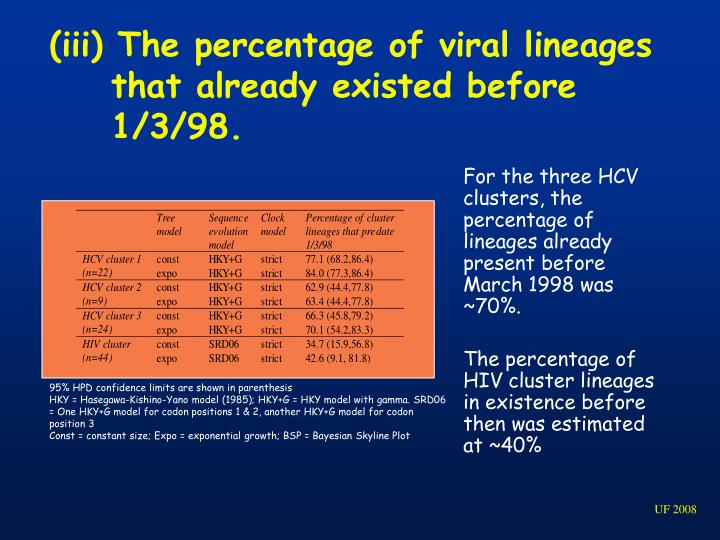 (iii) The percentage of viral lineages that already existed before 1/3/98.