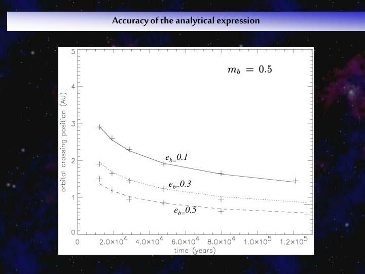 Accuracy of the analytical expression