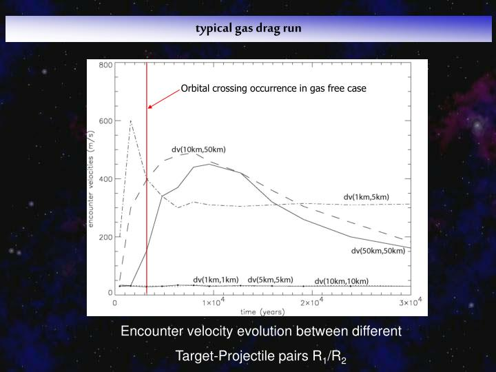 typical gas drag run
