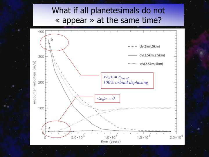 What if all planetesimals do not «appear» at the same time?