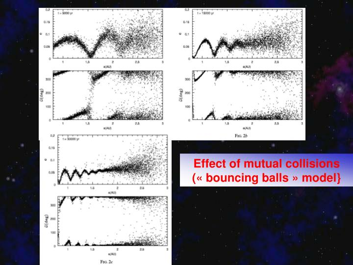 Effect of mutual collisions («bouncing balls» model}