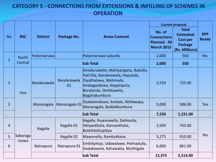 CATEGORY 5 - CONNECTIONS FROM EXTENSIONS & INFILLING OF SCHEMES IN OPERATION