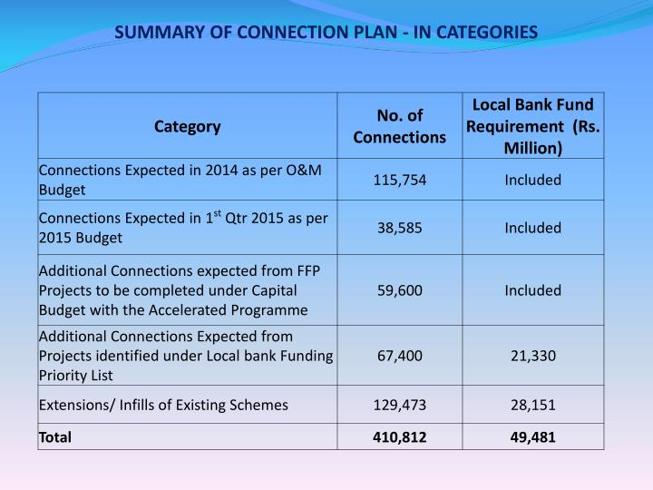 SUMMARY OF CONNECTION PLAN - IN CATEGORIES