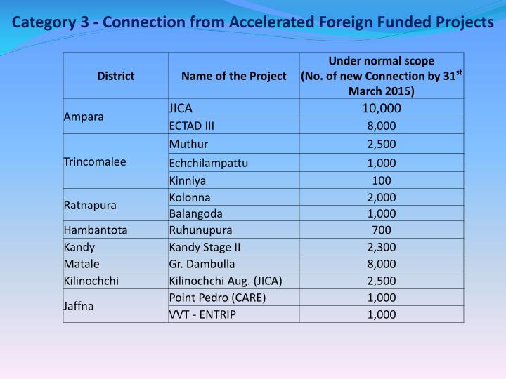 Category 3 - Connection from Accelerated Foreign Funded Projects