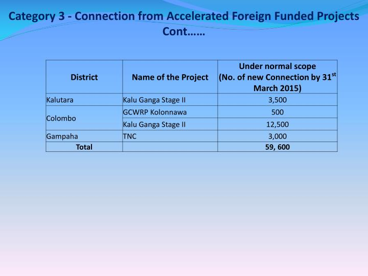 Category 3 - Connection from Accelerated Foreign Funded Projects  Cont……