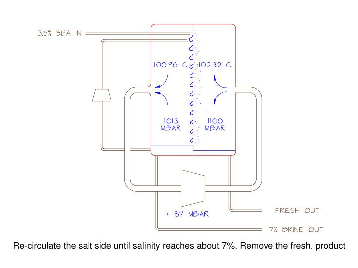 Re-circulate the salt side until salinity reaches about 7%. Remove the fresh. product