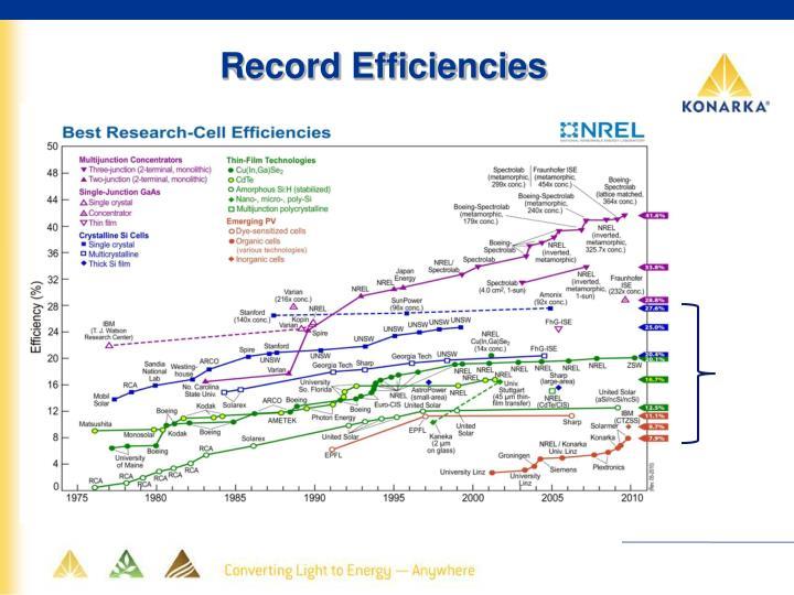 Record Efficiencies