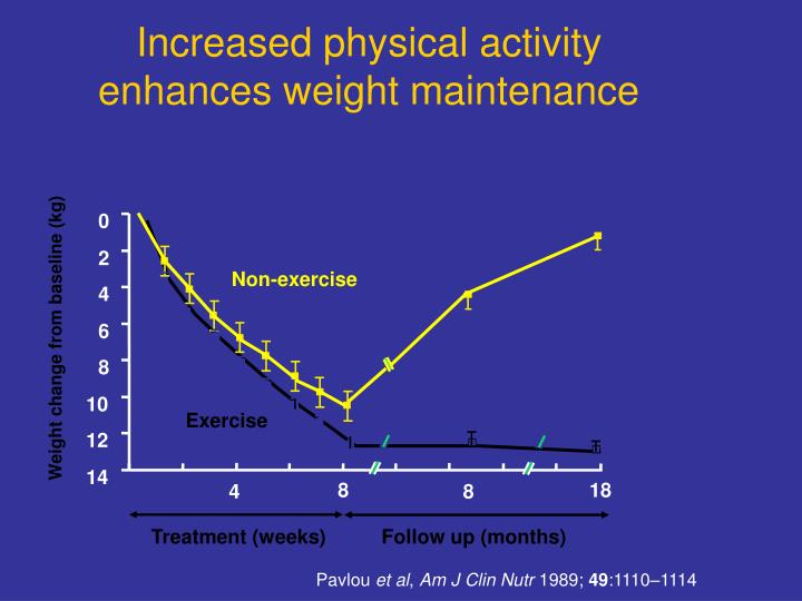 Increased physical activity enhances weight maintenance