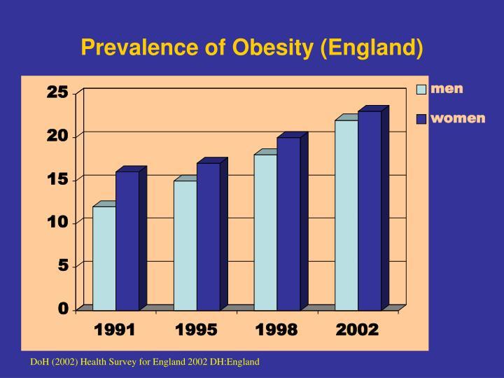 Prevalence of obesity england