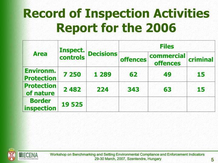 Record of Inspection Activities
