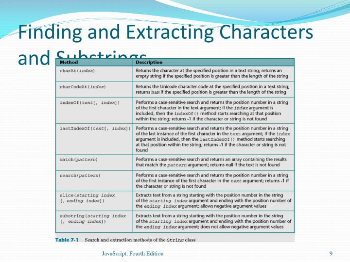 Finding and Extracting Characters and Substrings